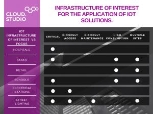 IoT focus infraestructure